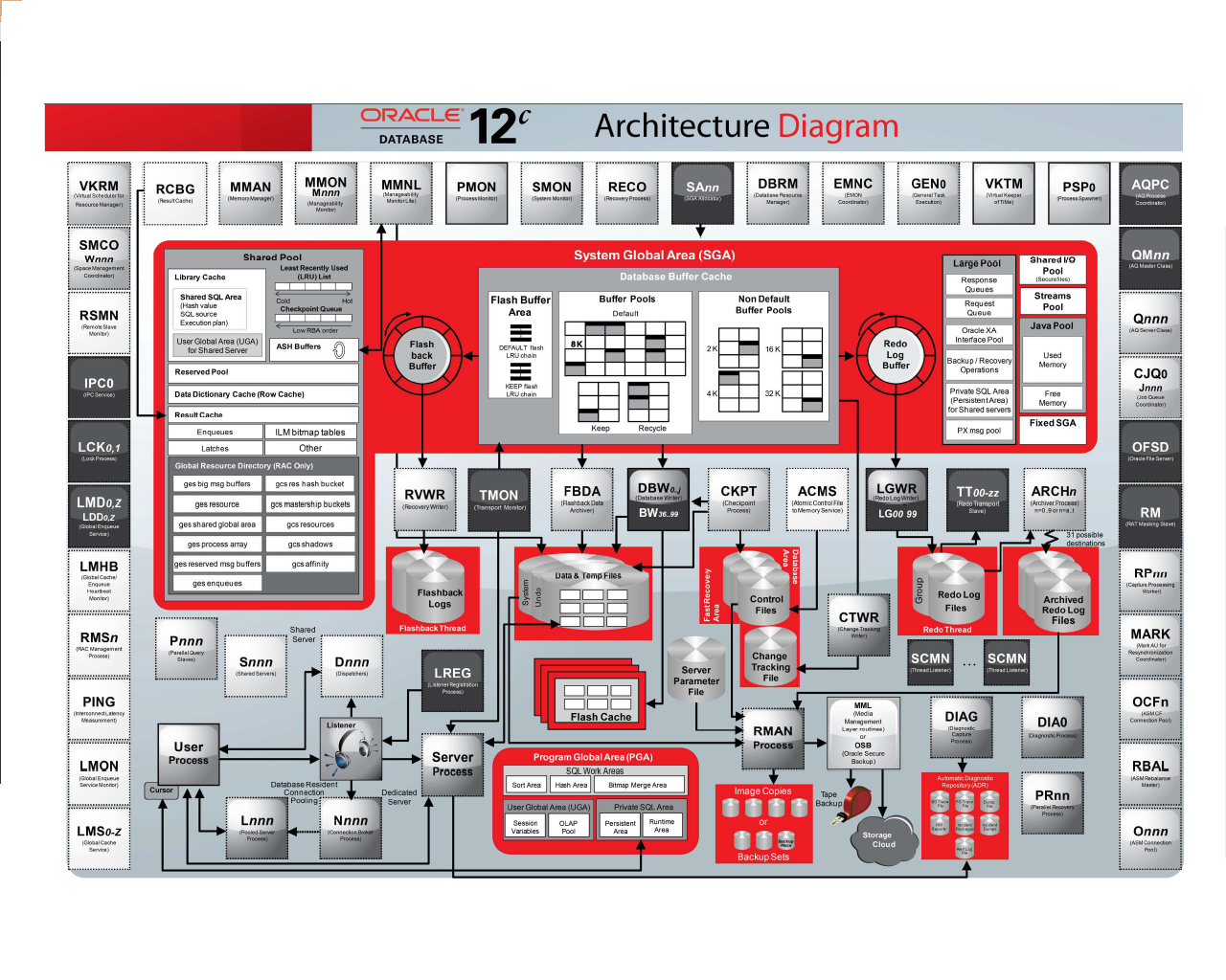 Oracle database 12c interactive quick reference guide for Oracle 10 g architecture