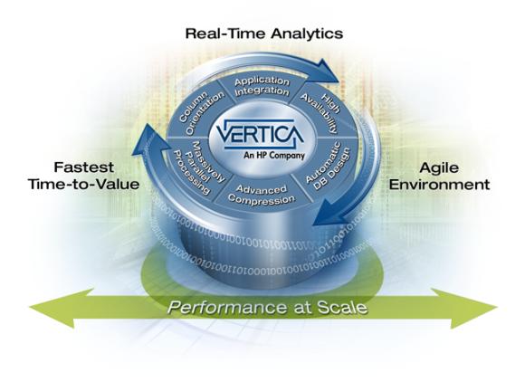vertica-hp-platform